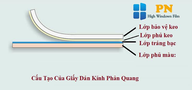 Thành phần cấu tạo của giấy dán kính phản quang