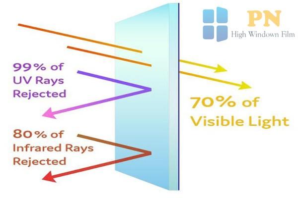 phim dán kính chống tia UV