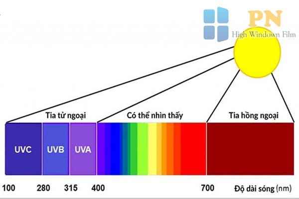 Hình ảnh cho thấy bước sóng của tia hồng ngoại là dài nhất